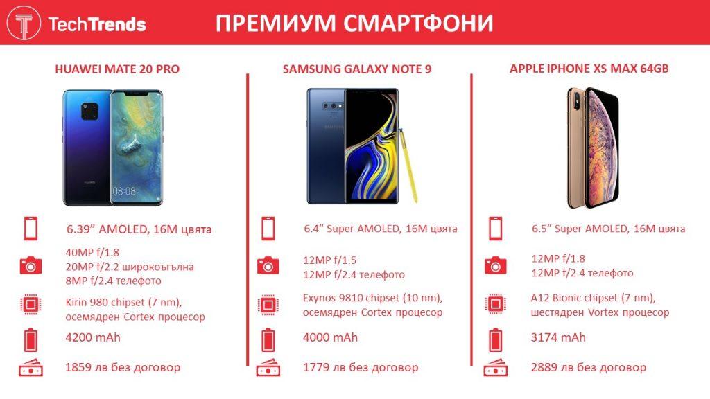 Premium Smartphones 2018