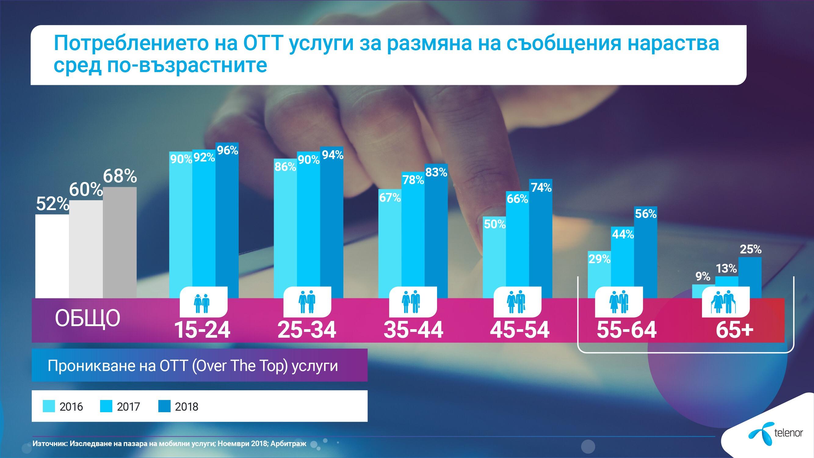 OTT Потребители в България
