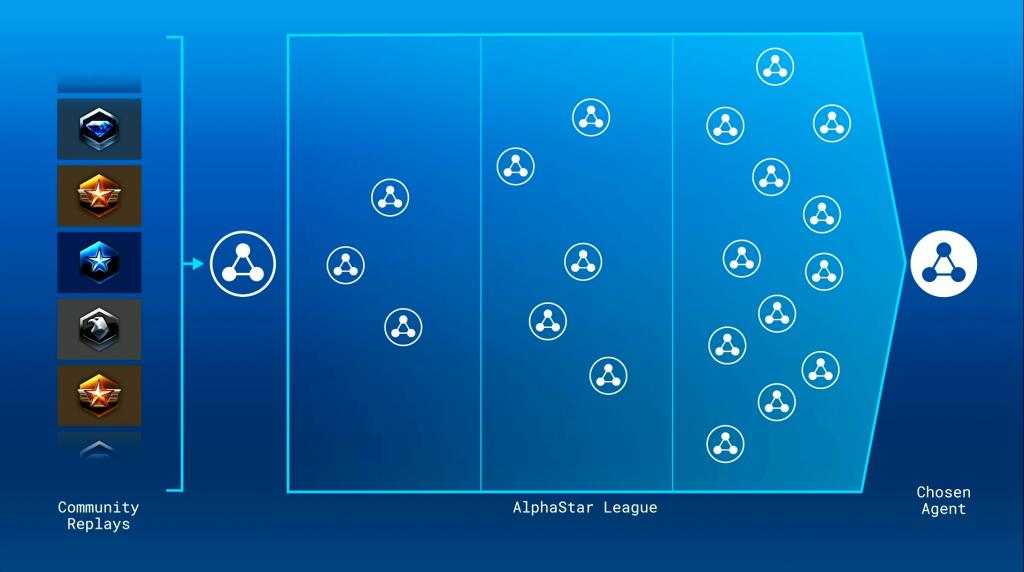 AlphaStar AI League