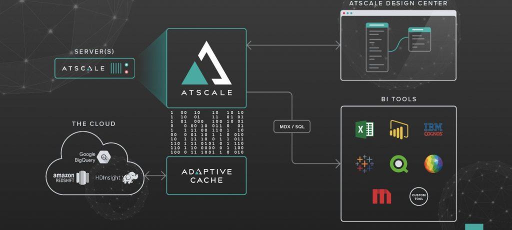 AtScale_structure