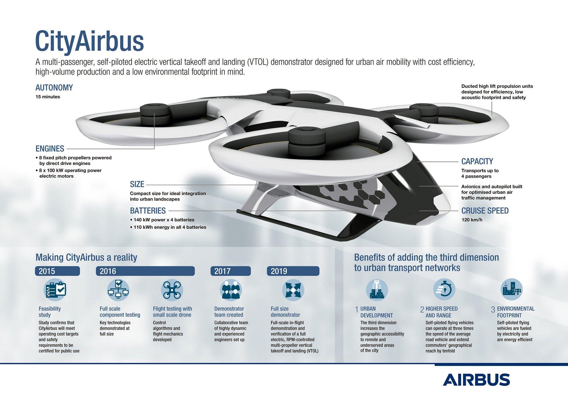 20190123-CityAirbus-infographic