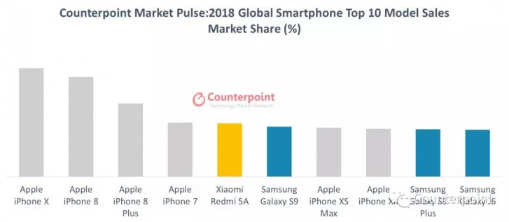 Counterpoint-smartphone-model-sales-2018