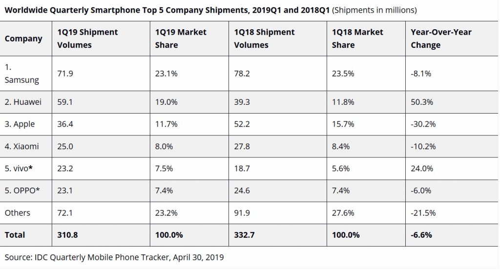 IDC smartphone shipments Q1 2019