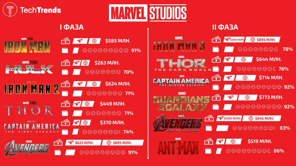 Marvel Cinemtic Universe Infographic Phase I and II