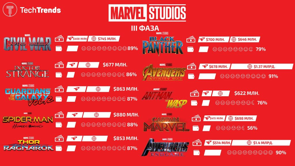 Marvel Cinemtic Universe Infographic Phase III