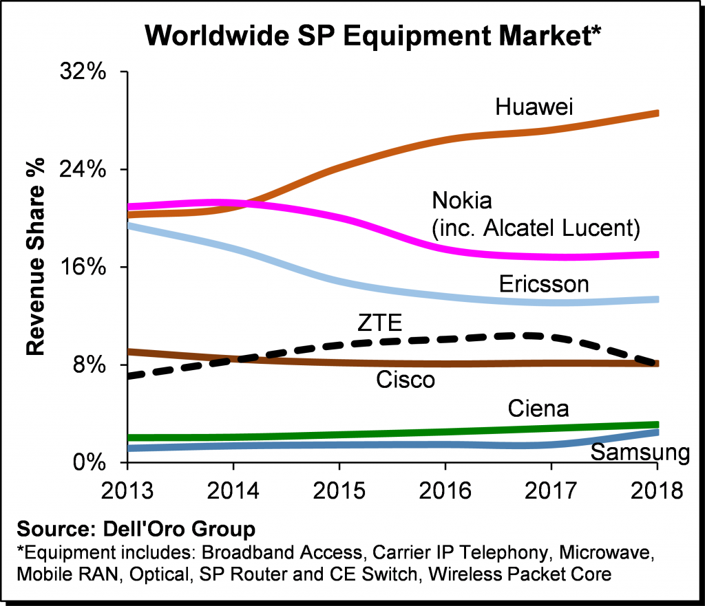 Top-WW-SP-Equipment-Market-2018