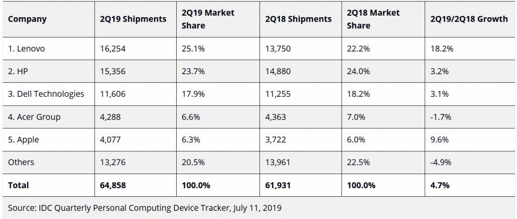 IDC-pc-shipments-q2-2019