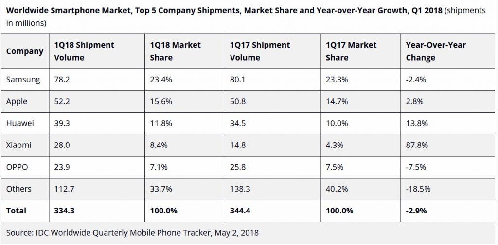 IDC-smartphone-q1-2018