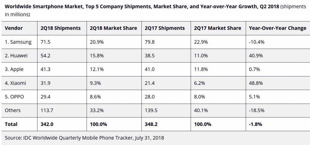 IDC-smartphone-q2-2018