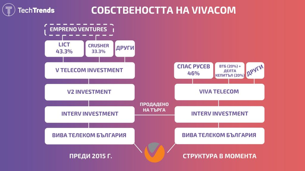 Vivacom ownership structure