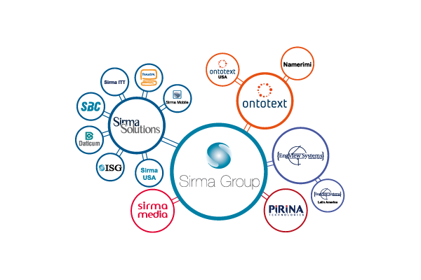 Sirma-group-holdings