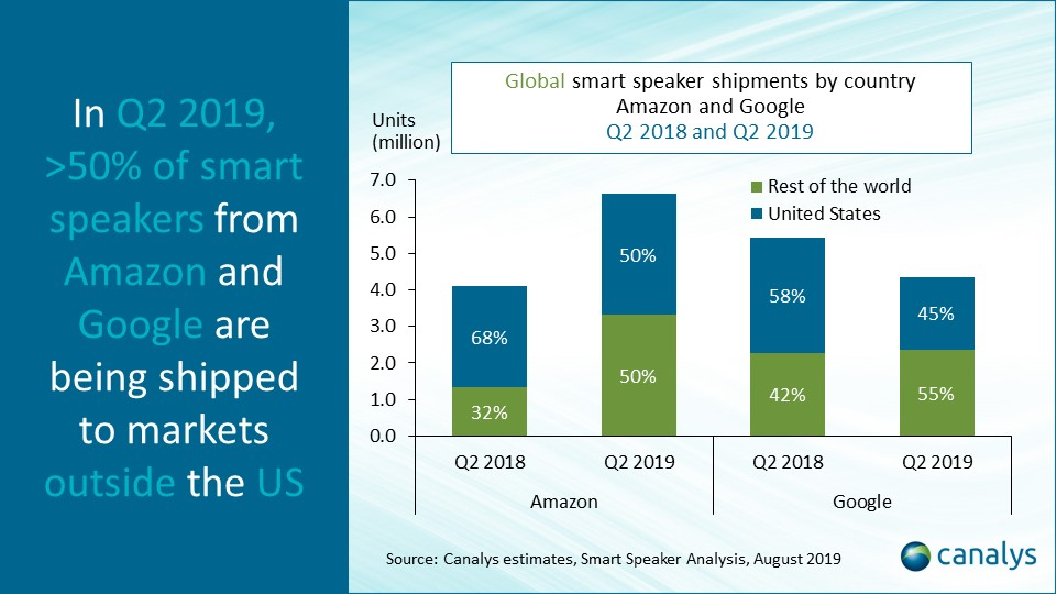 canalys-smart-speakers-google-amazon