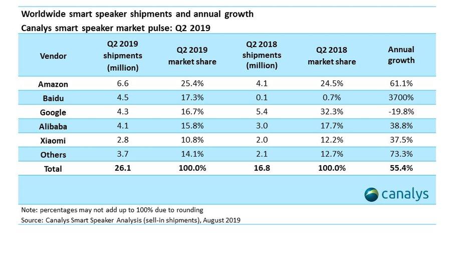 canalys-smart-speakers-q2-2019
