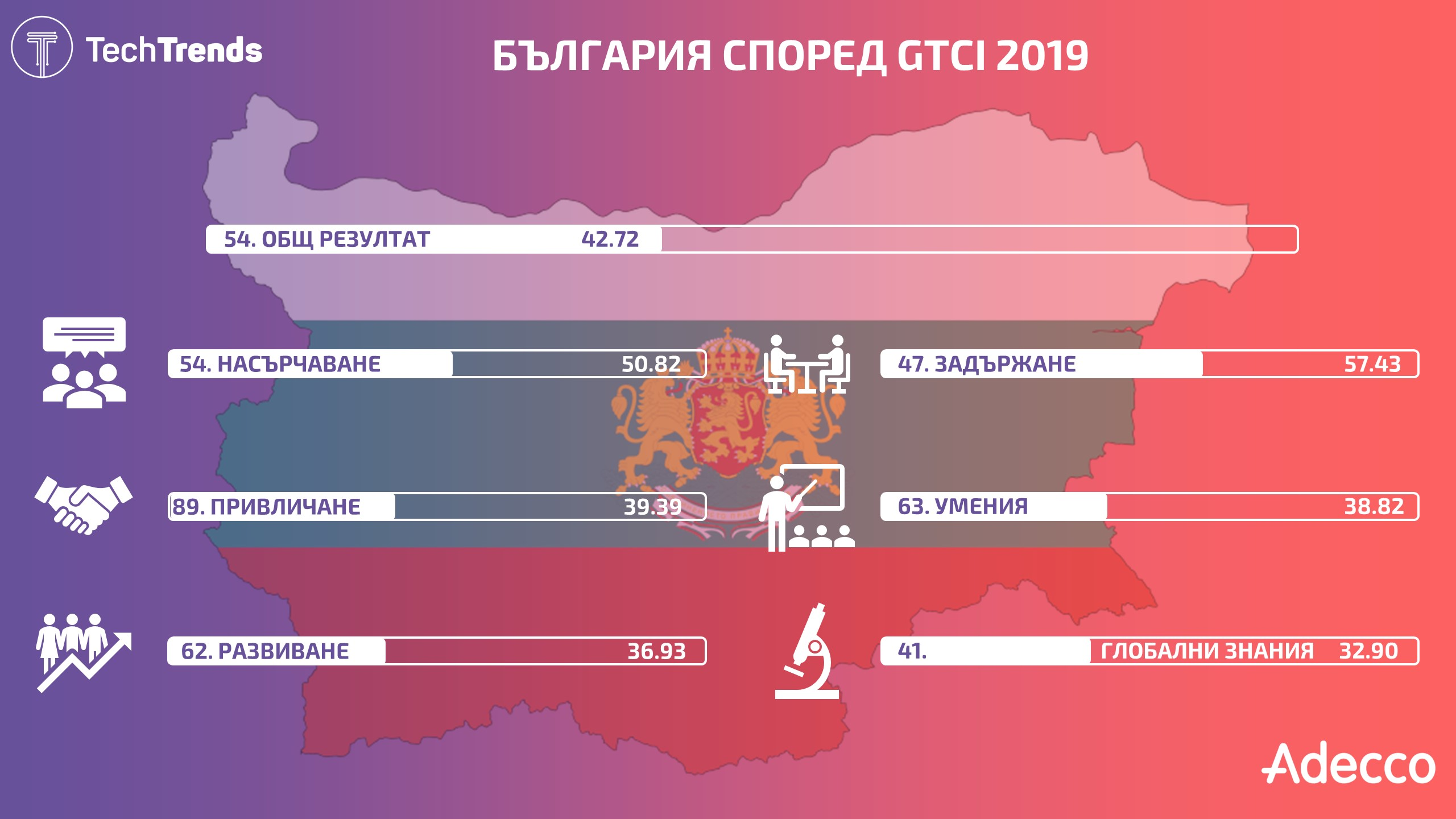 Bulgaria-Adecco-GTCI-Index-2019-Infographic
