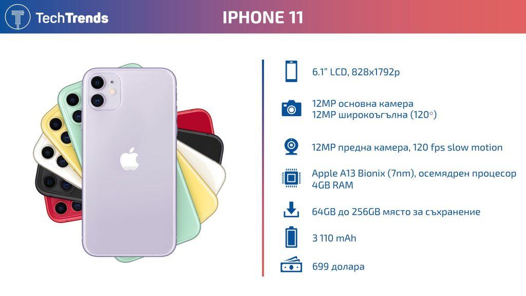 iPhone 11 infographic