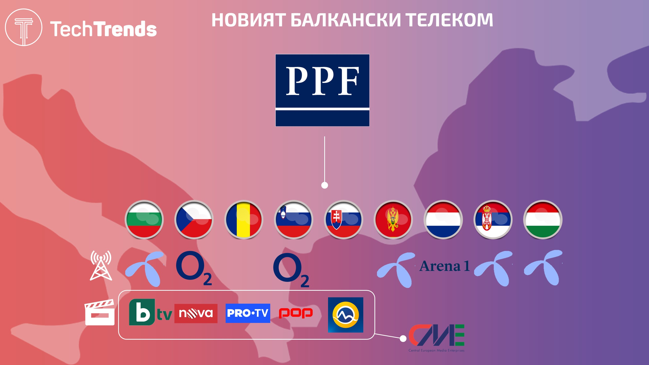 PPF Group CEE Assets