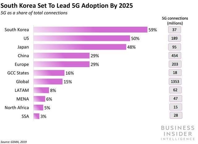 5G-penetration-2025