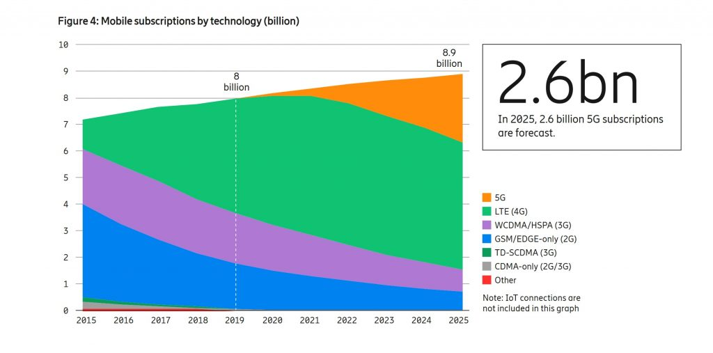 Ericsson-Mobility-Report-2019-Mobile-Subscribers