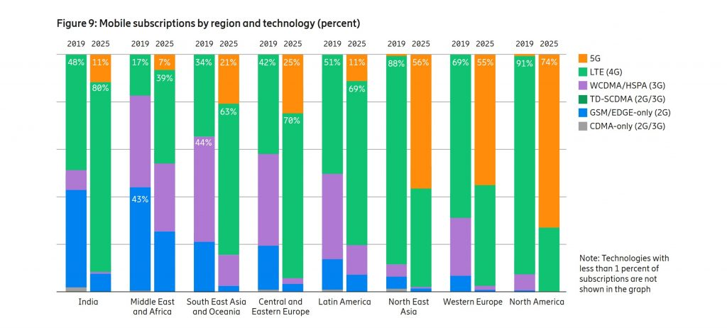 Ericsson-Mobility-Report-2019-Regional
