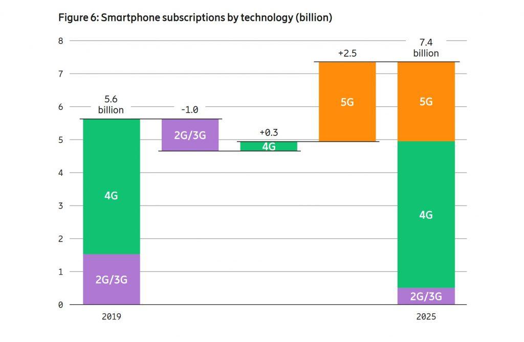 Ericsson-Mobility-Report-2019-Smartphones