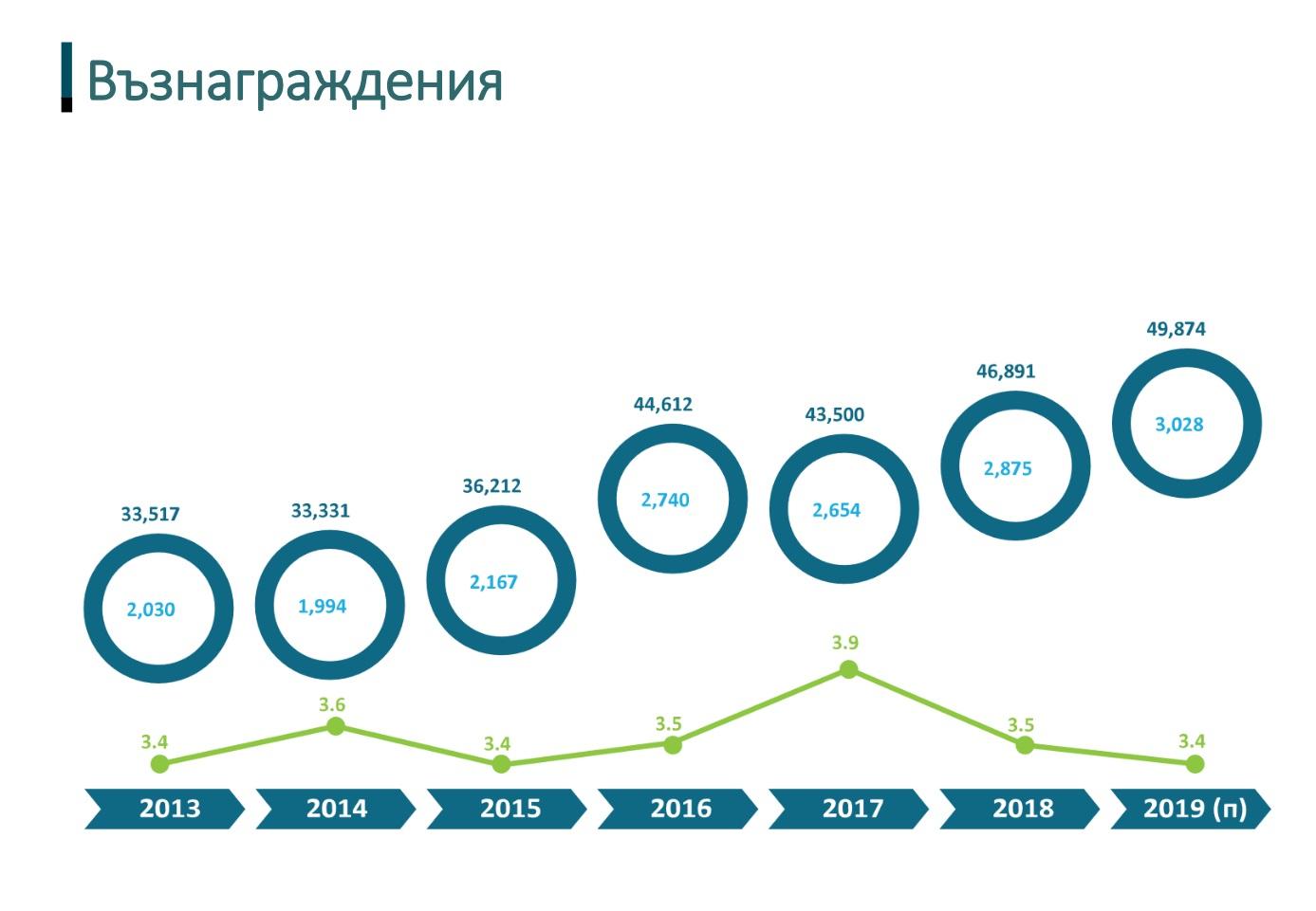 BASSCOM-Barometer-2019-4