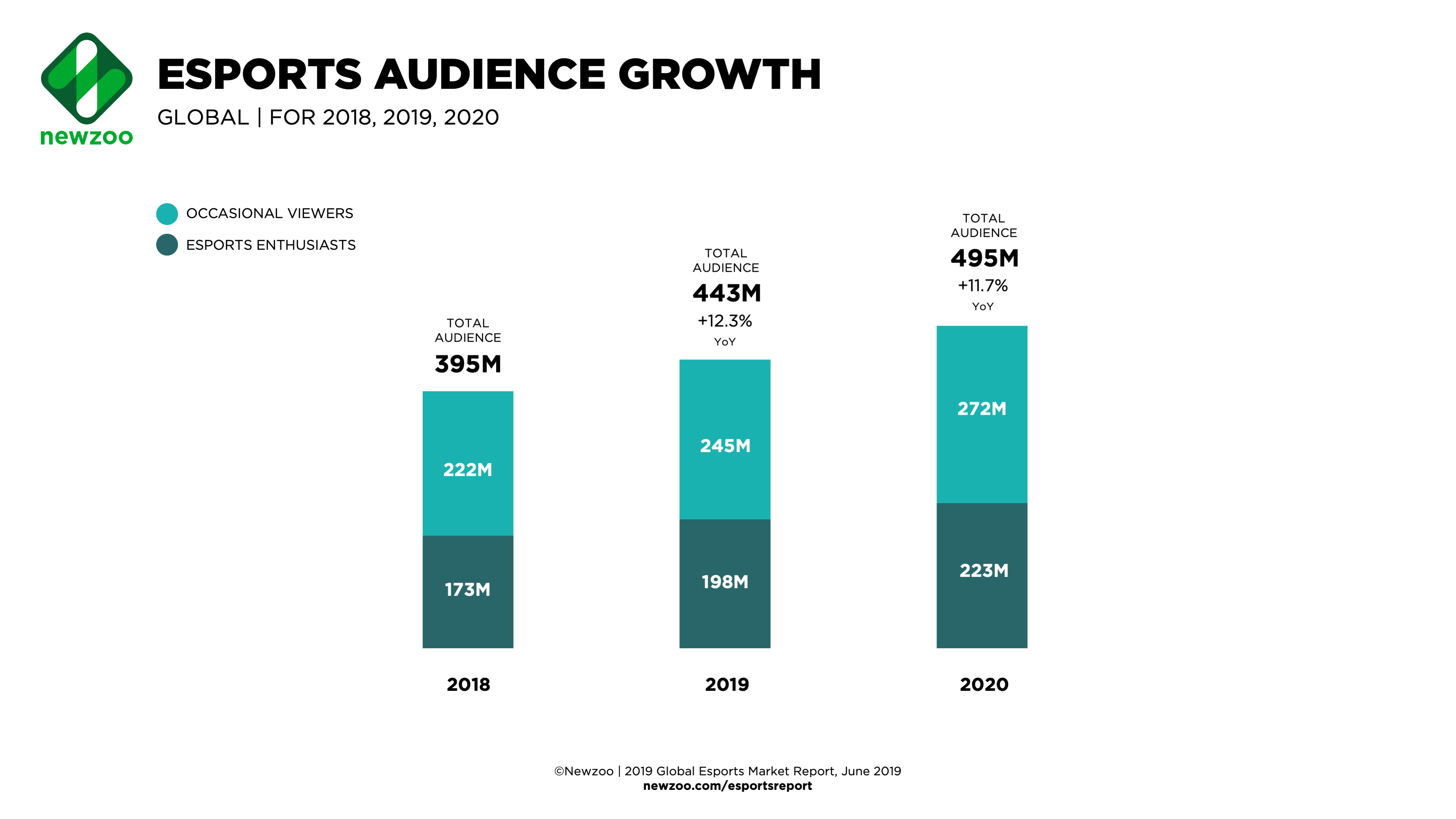 Esports_Audience_2018-2020