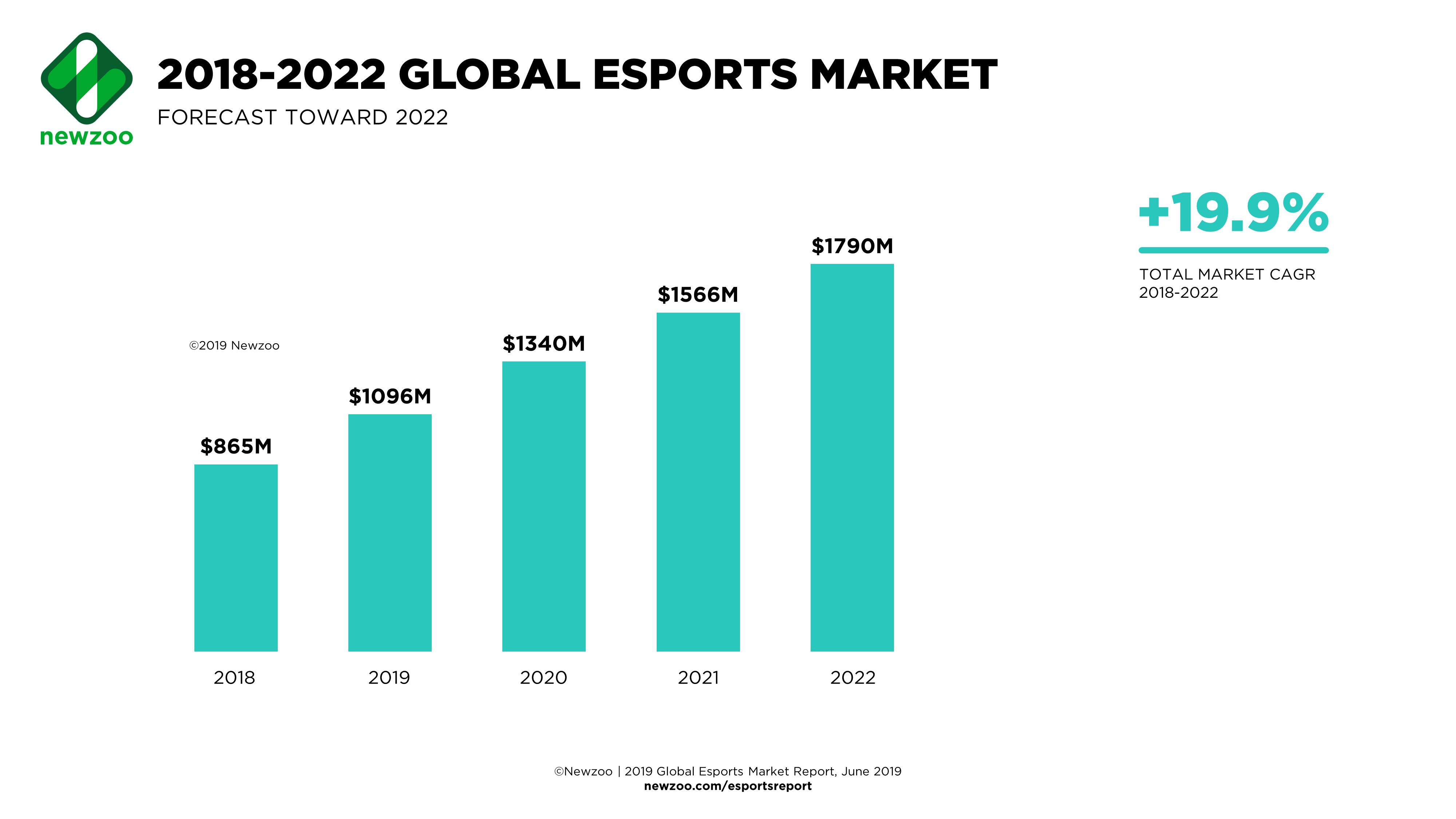 Esports_Revenues-2018-2020