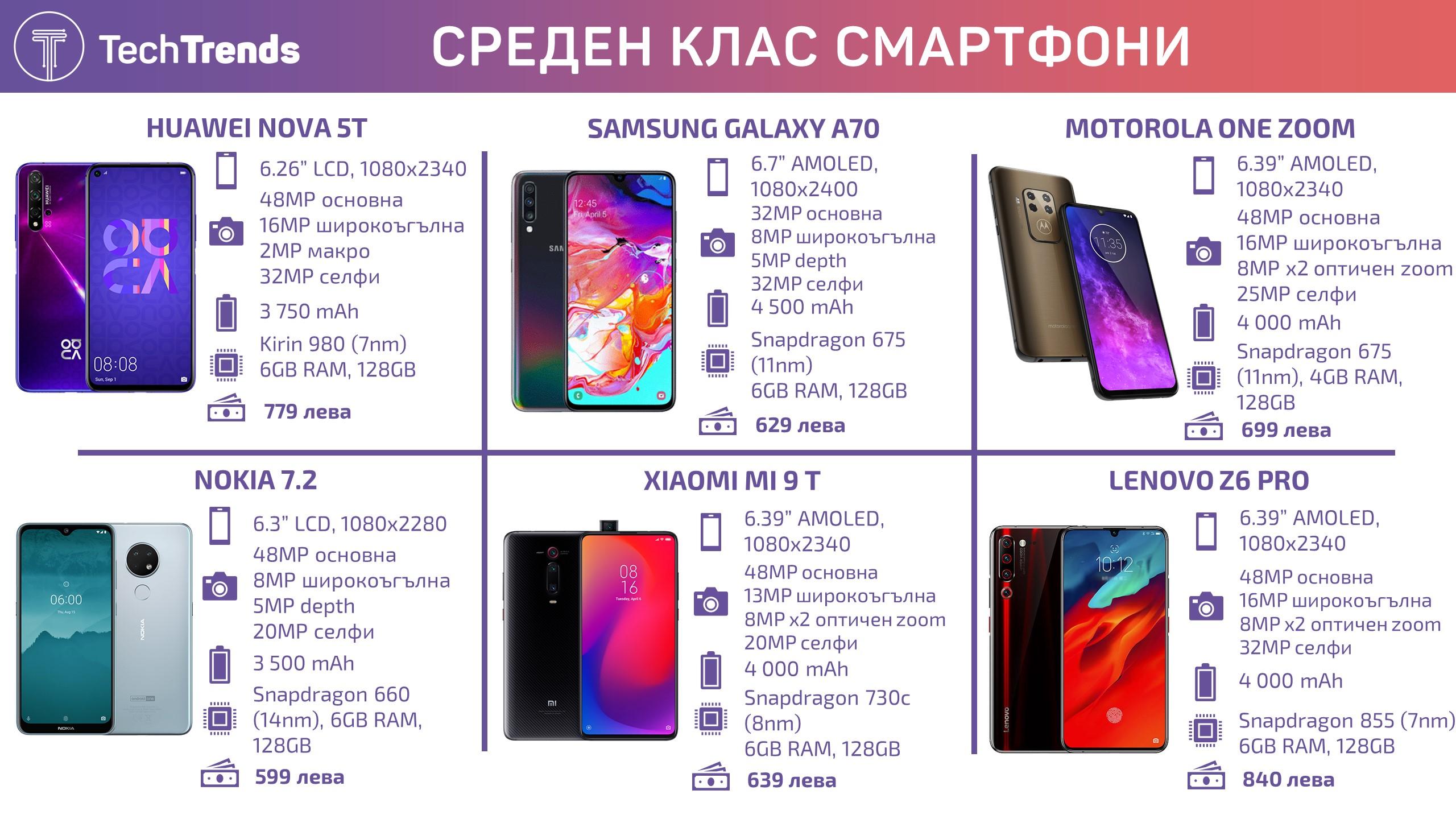 Mid Range Smartphones 2 2019