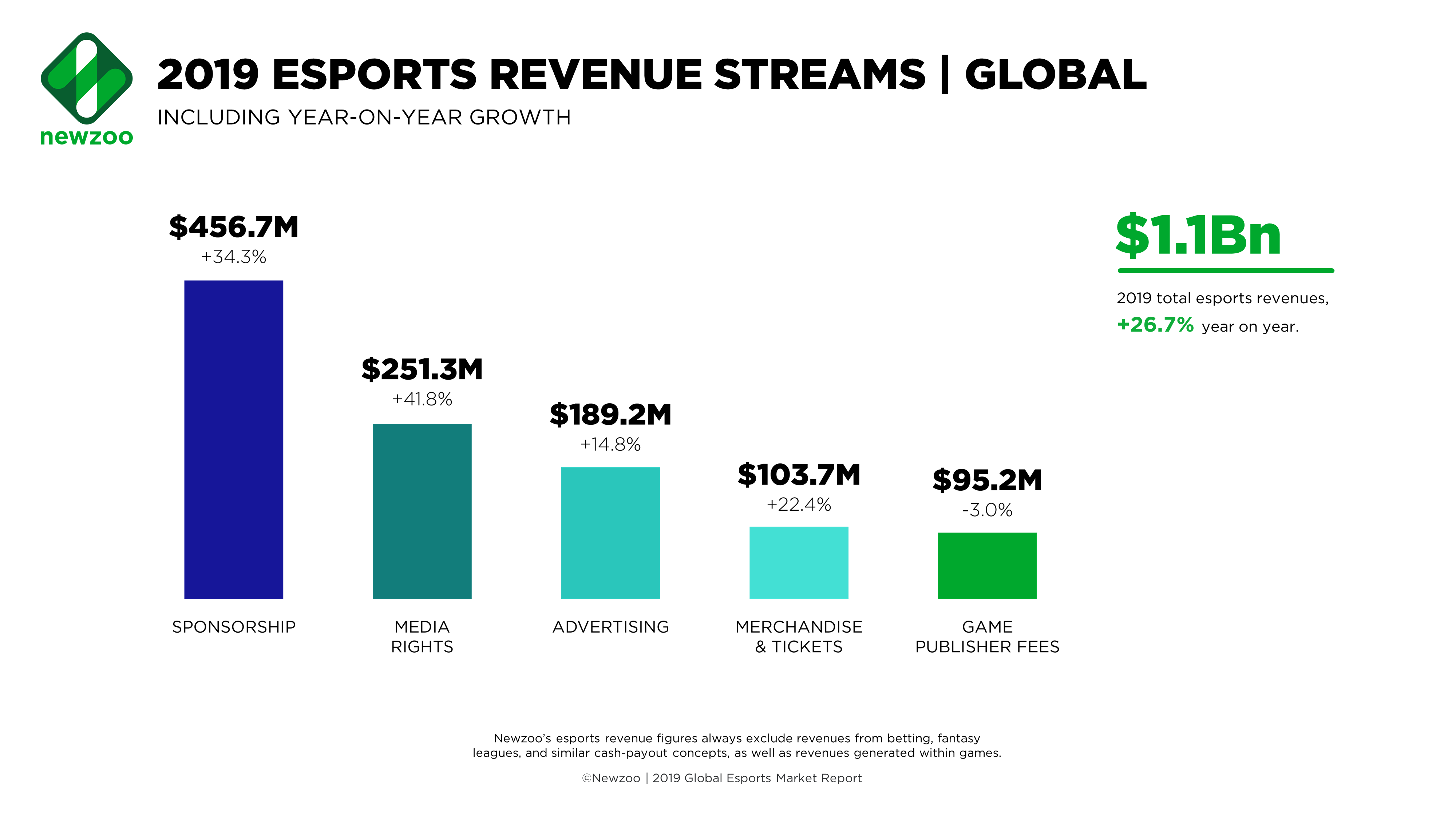Newzoo_Esports_Revenue_Streams_Global_Feb2019-1