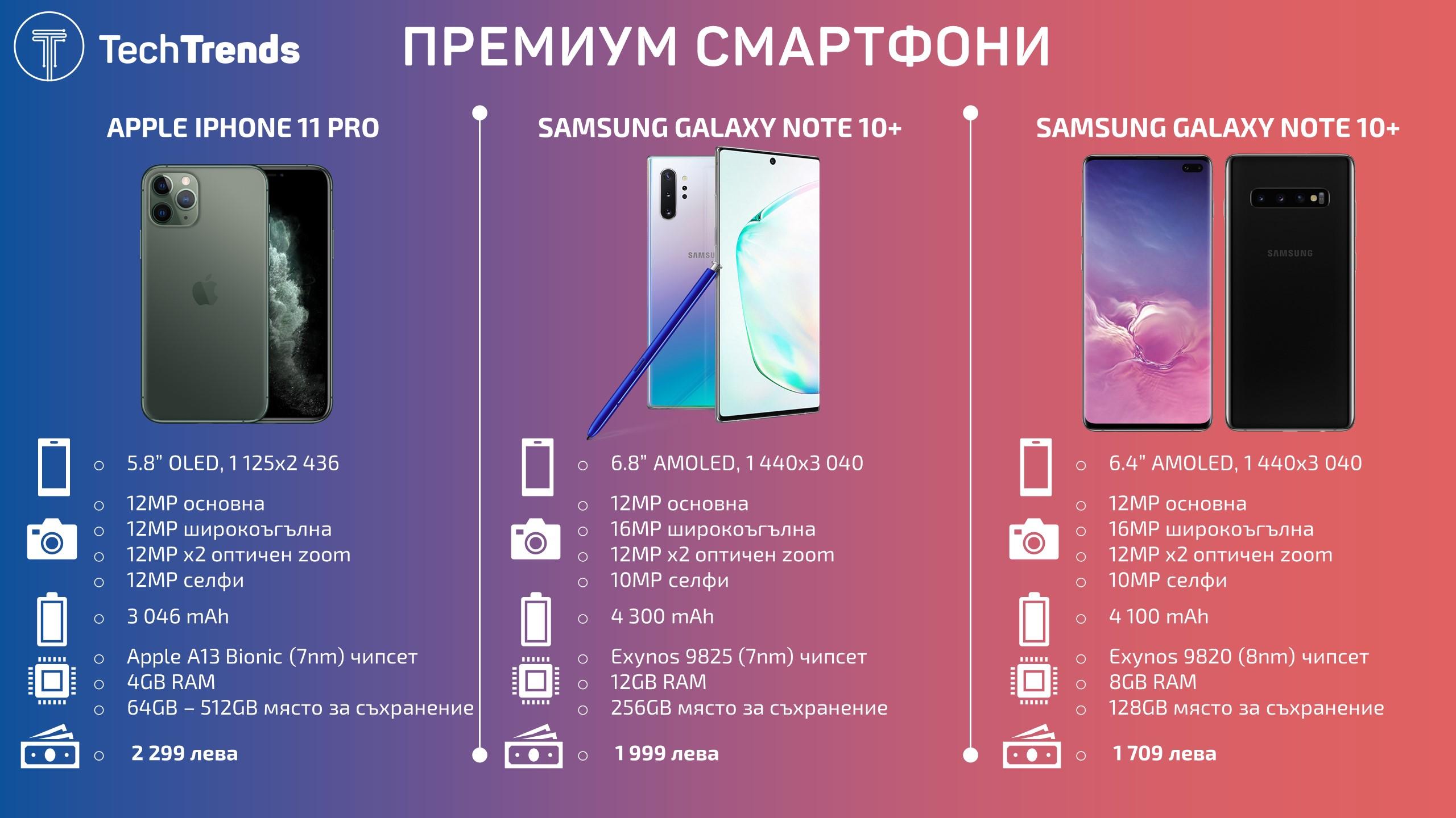 Premium Smartphones 2019