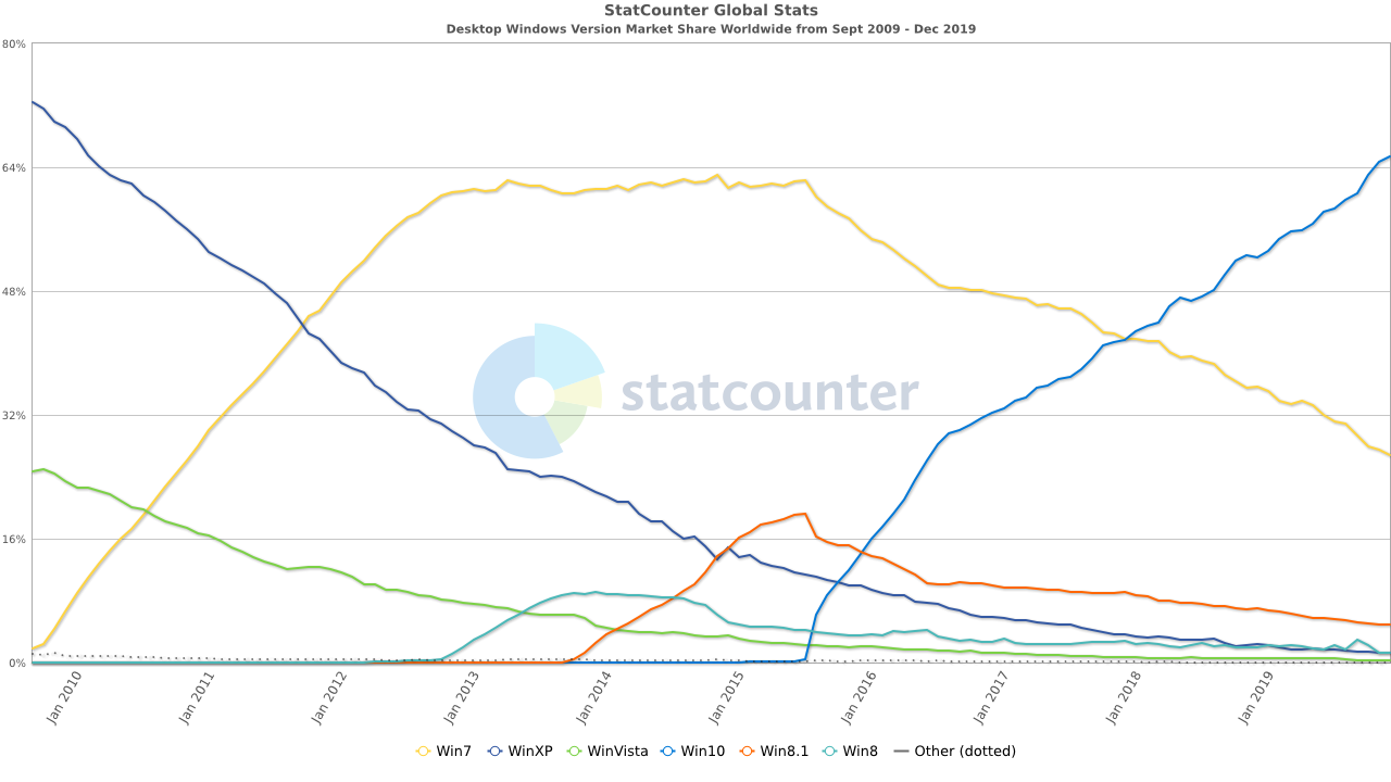StatCounter-windows_version-ww-monthly-200909-201912