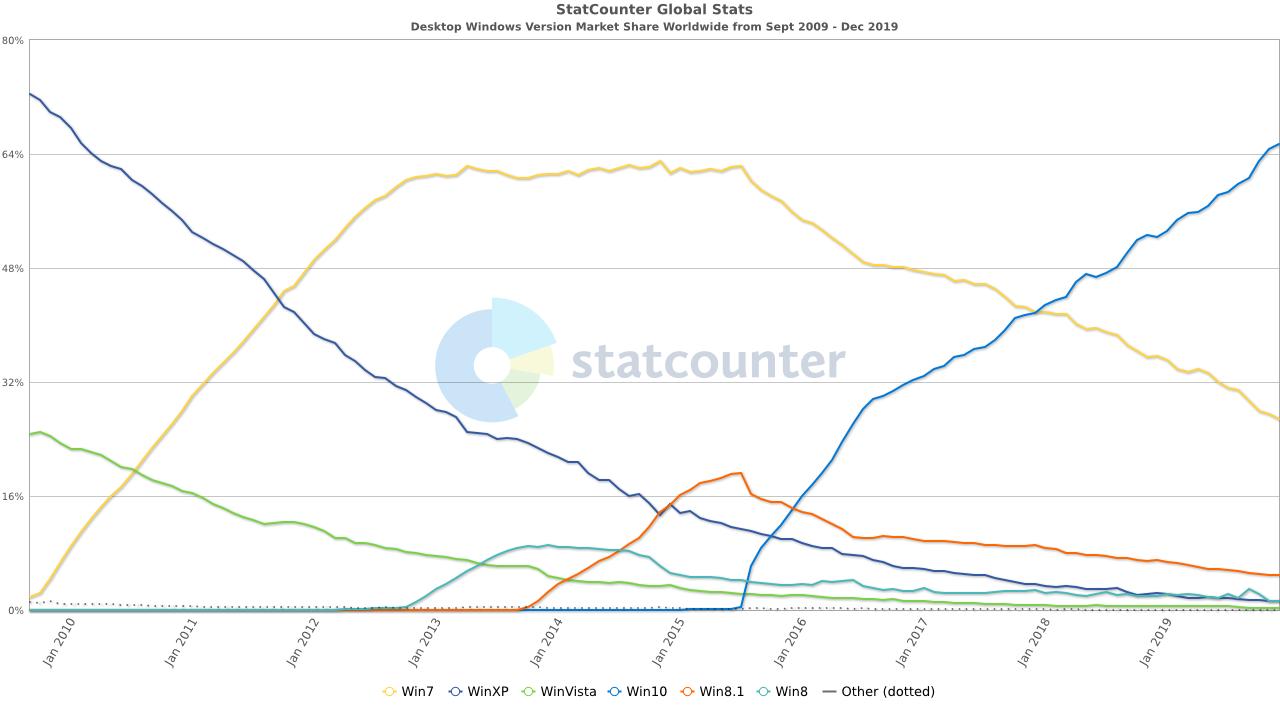 StatCounter-windows_version-ww-monthly-200909-201912