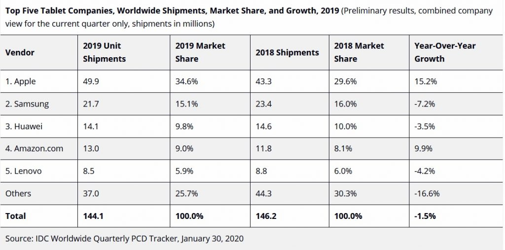 IDC-Tablet-market-2019