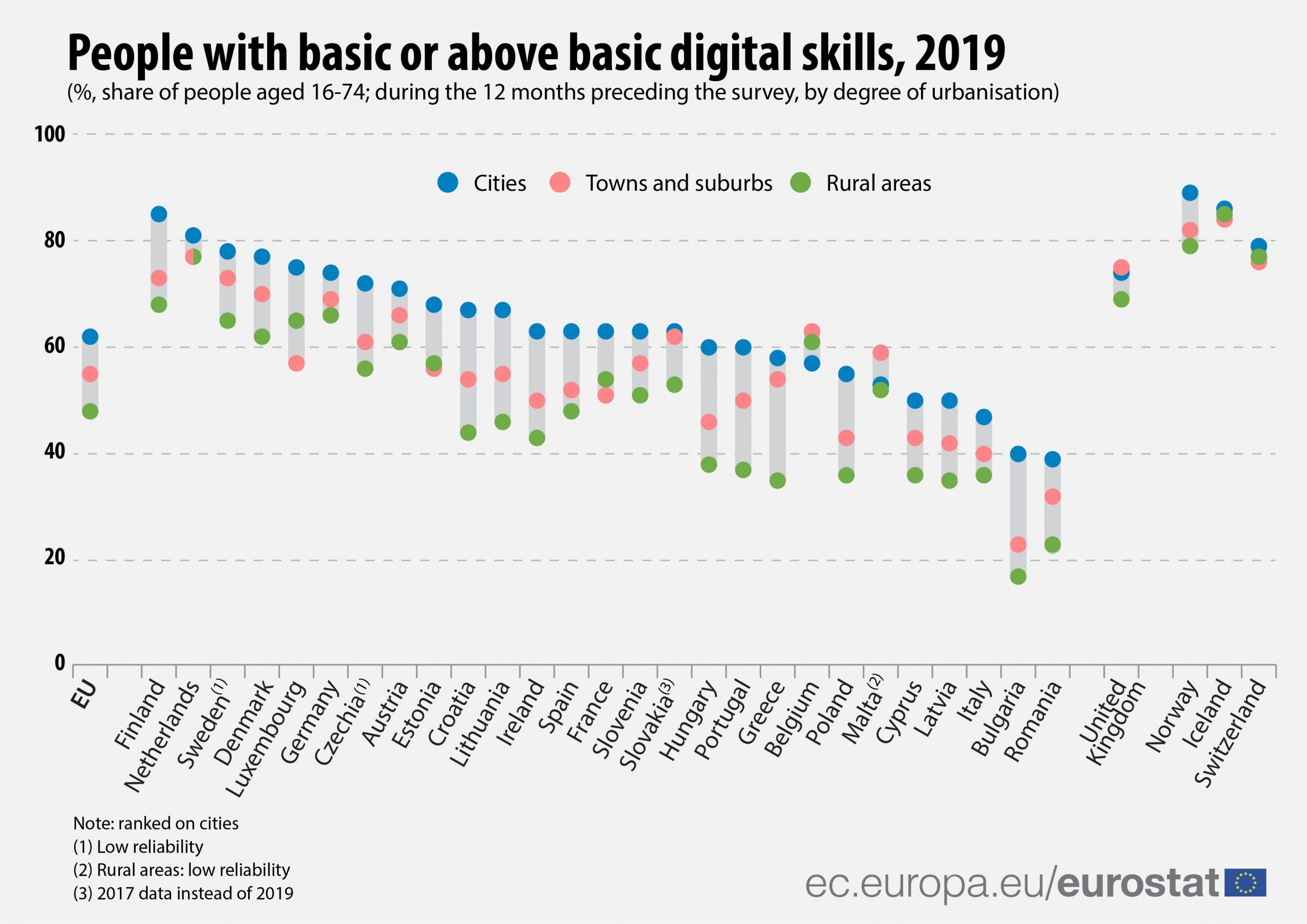 Regional_digital_skills-01-Eurostat