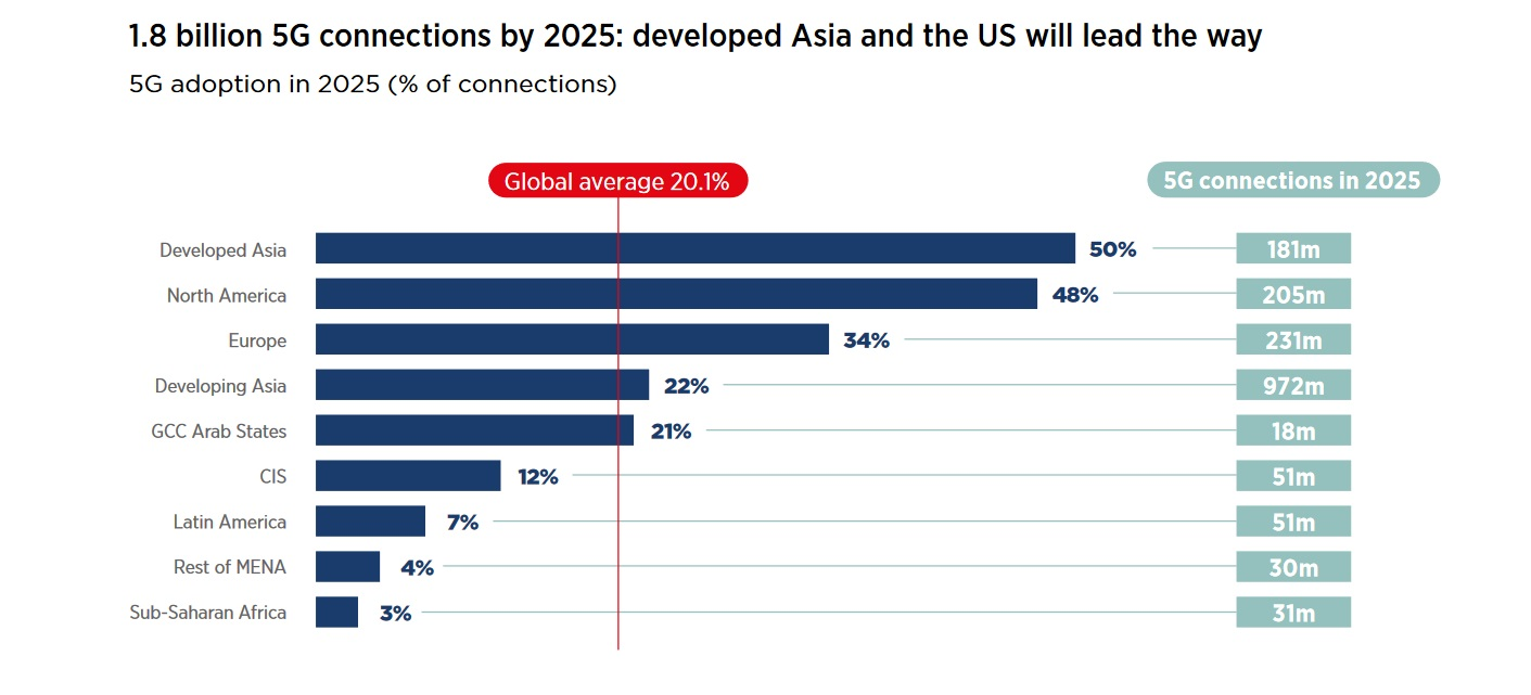 GSMA-2020-mobile-economy-5g-connections