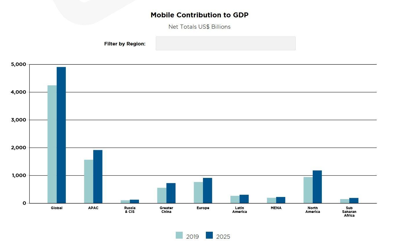 GSMA-2020-mobile-economy-gdp