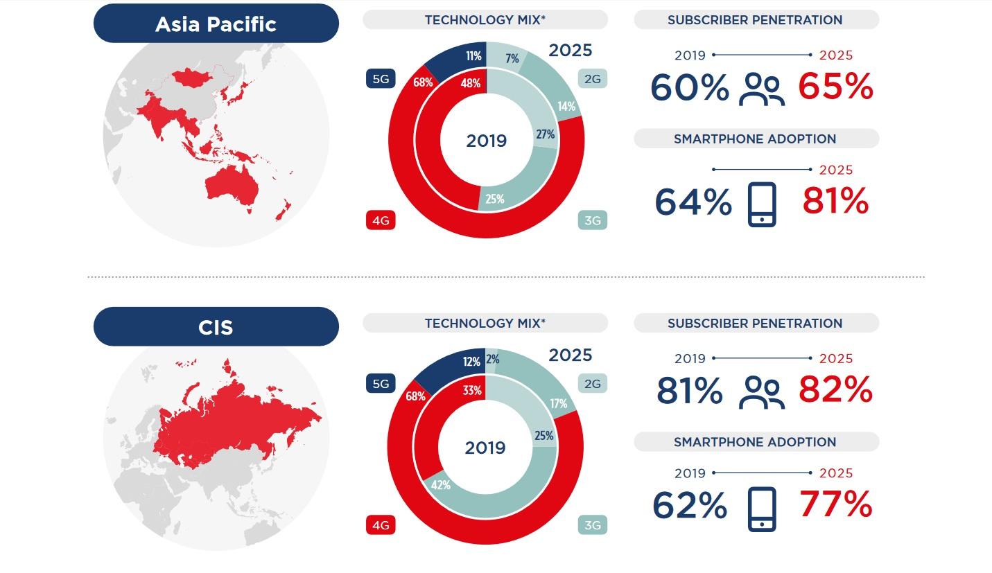 GSMA-2020-mobile-economy-regions-cis-apac