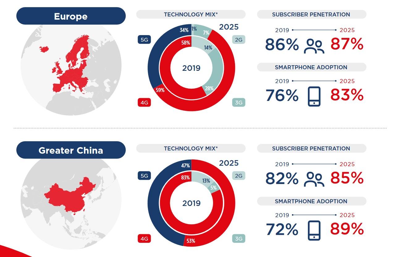 GSMA-2020-mobile-economy-regions-eu-china