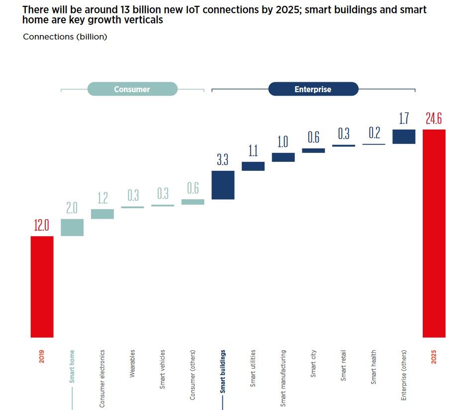 GSMA-2020-mobile-economy-regions-iot