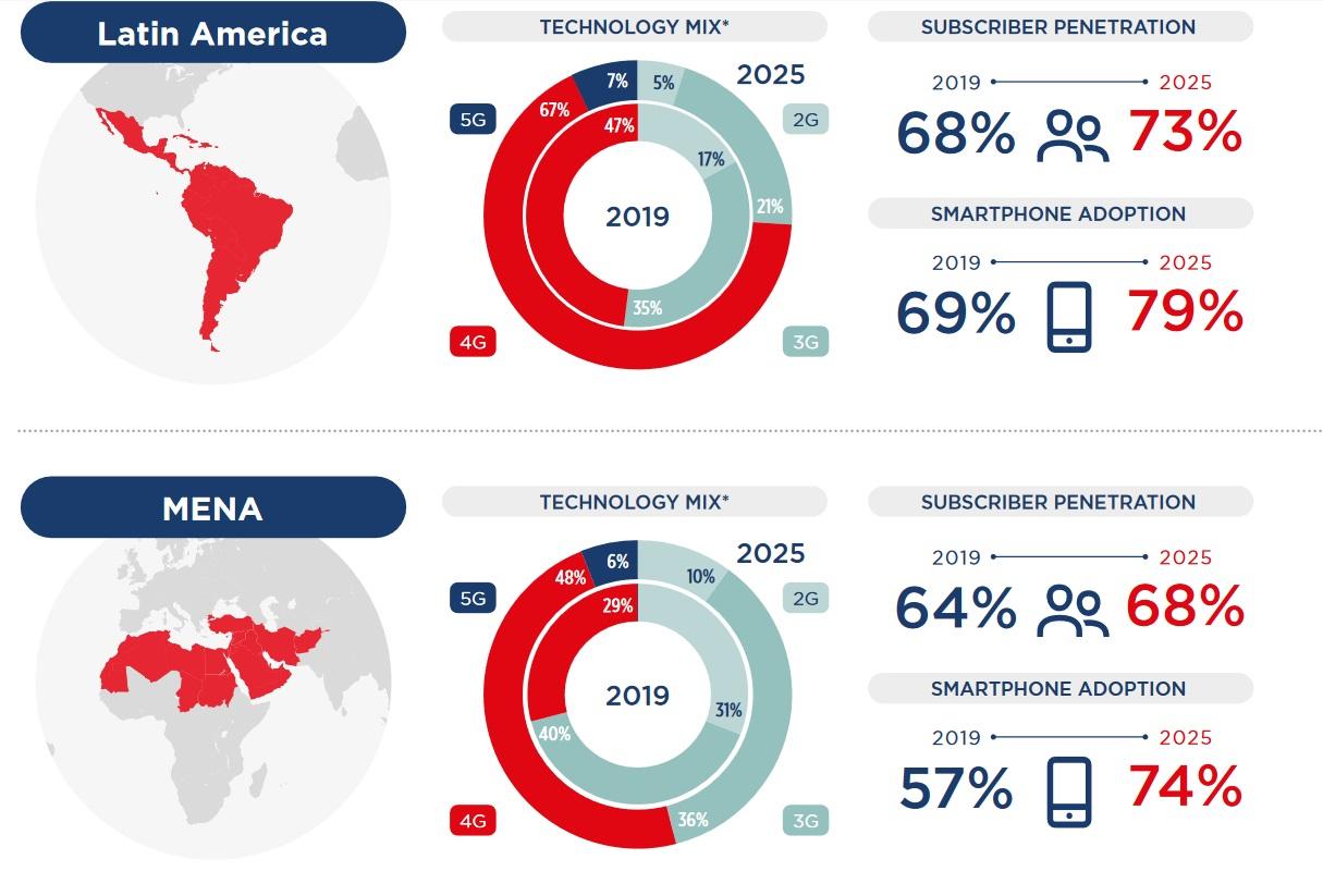 GSMA-2020-mobile-economy-regions-latam-mena