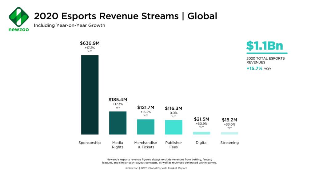 Newzoo_2020_Esports_Revenue_Streams
