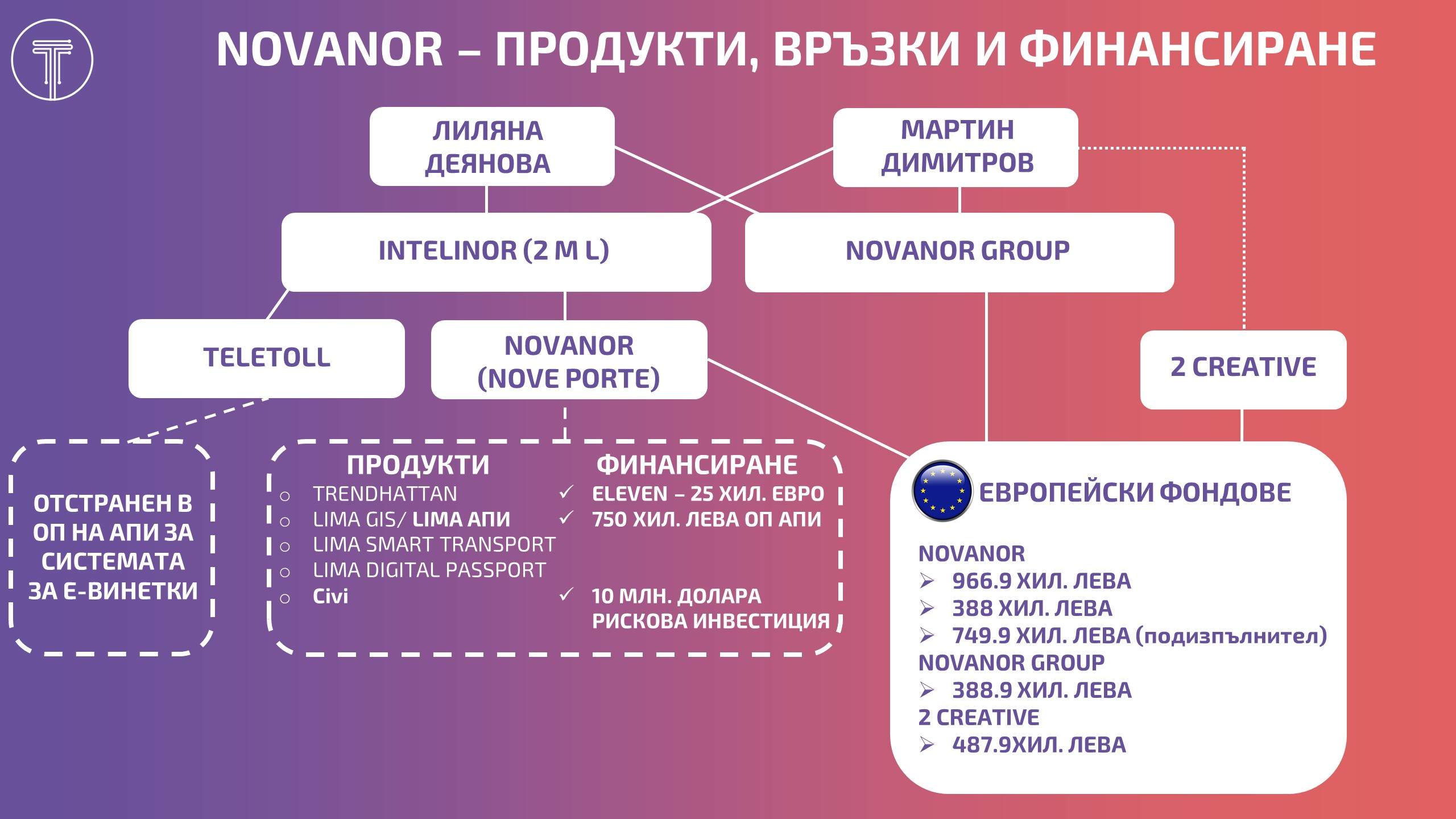 Novanor Story Infographic
