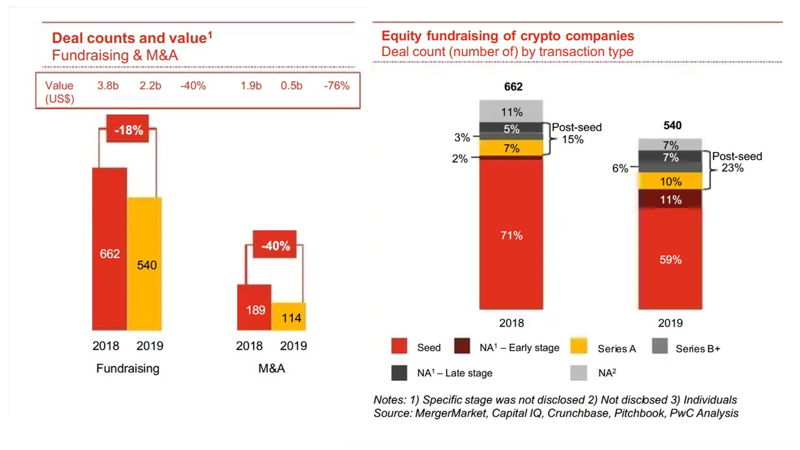 Pwc-Blockchain-bubble-deals-investments-2019