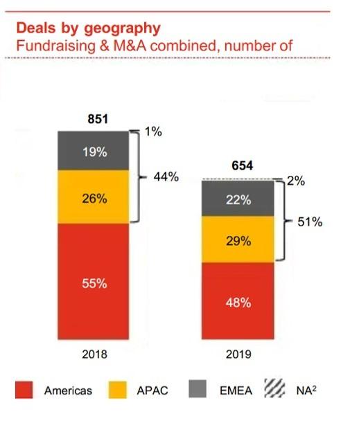 Pwc-Blockchain-bubble-region-2019-2
