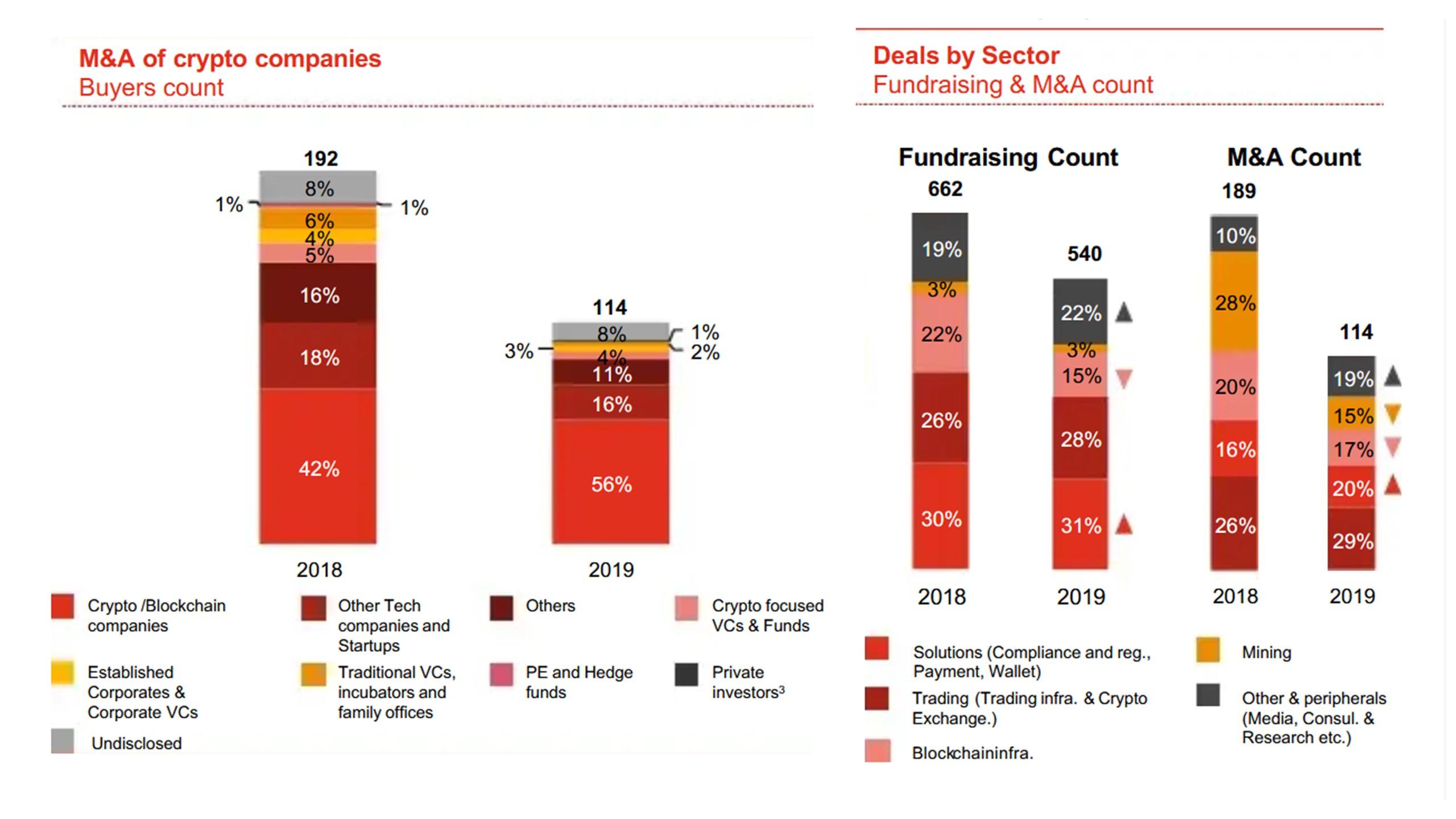 Pwc-Blockchain-bubble-types-of-deals-2019