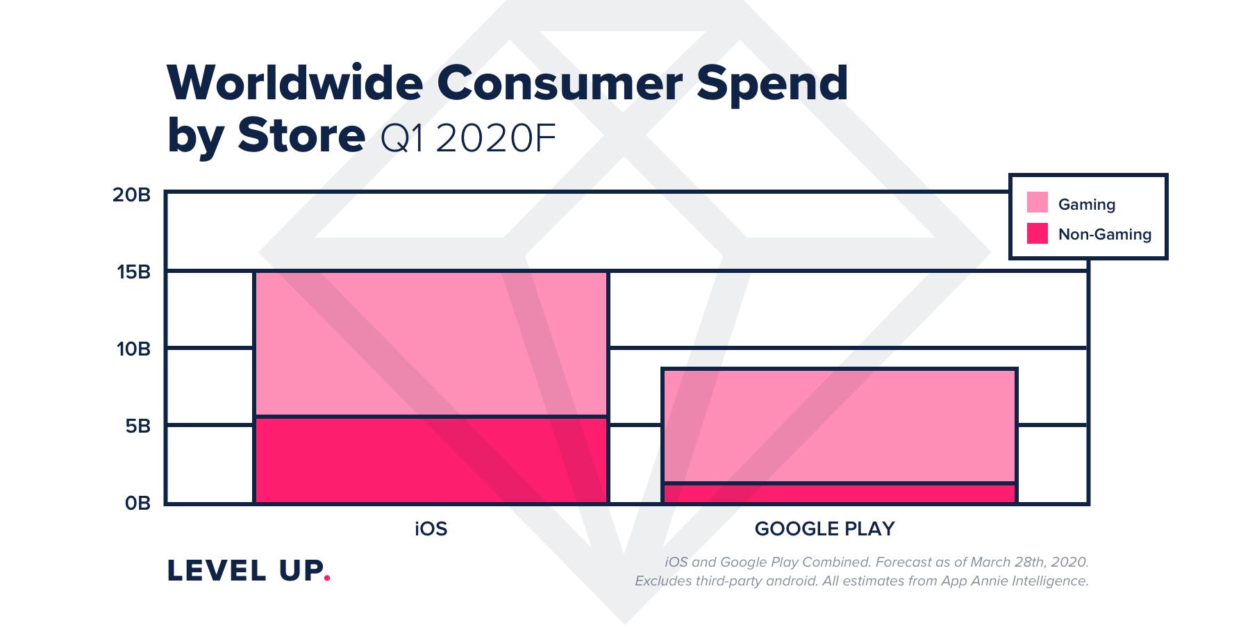 appannie-game-spends