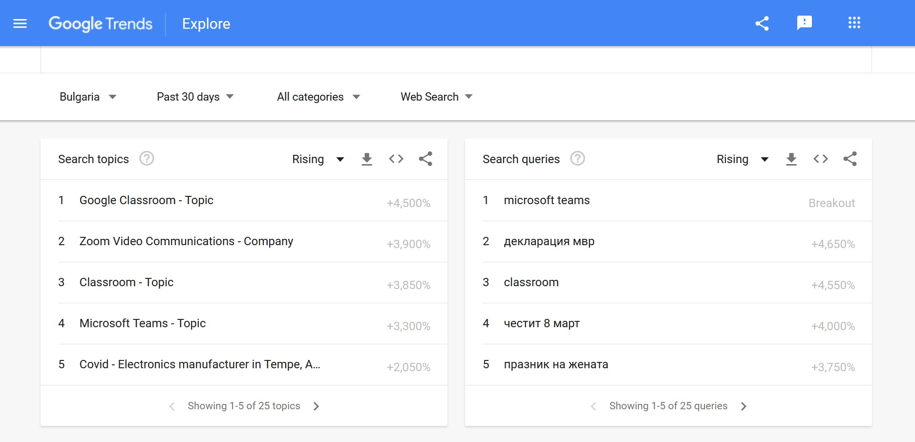 google-search-bulgaria-rising5