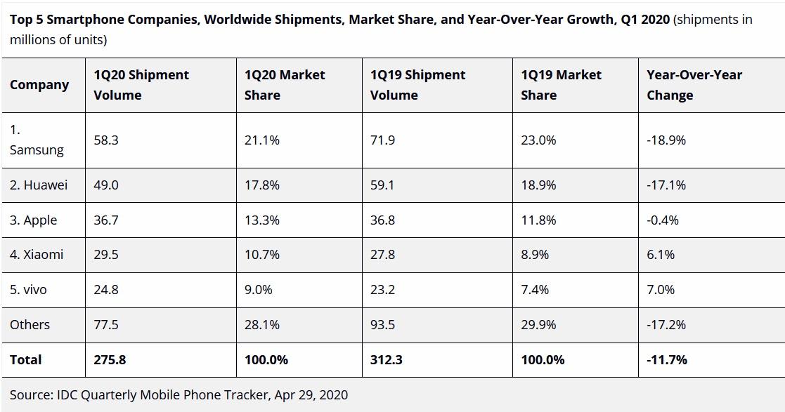 smartphone-sales-q1-2020-IDC
