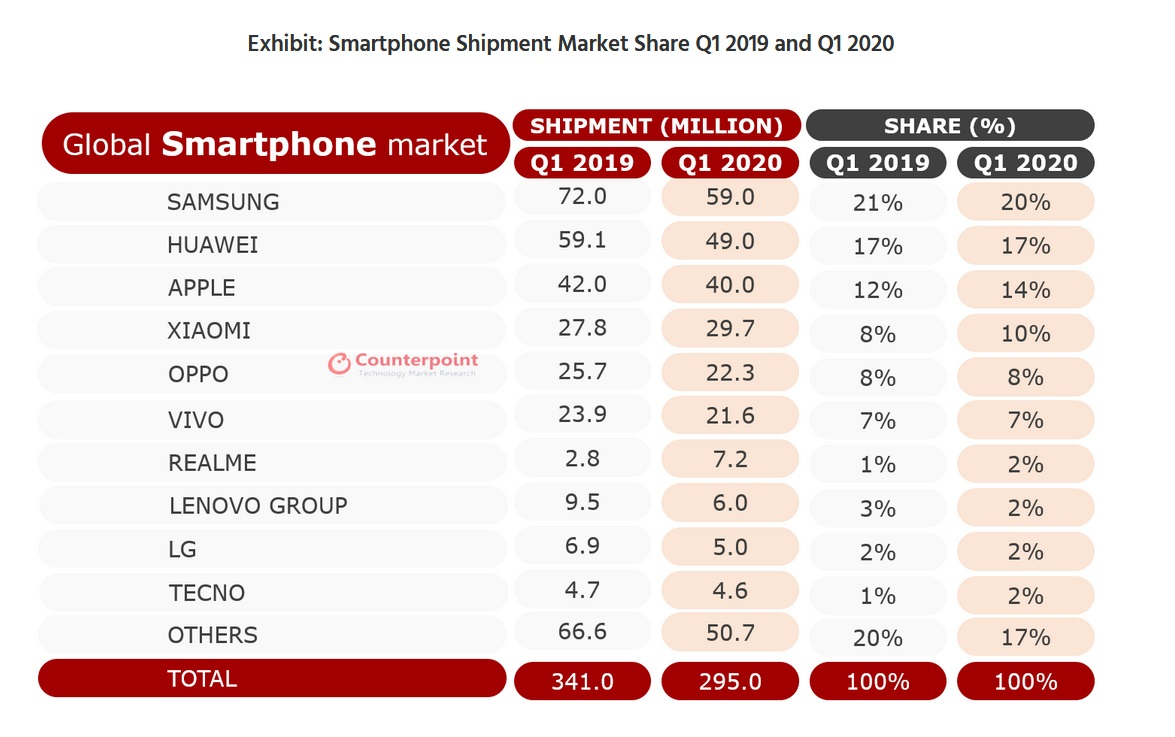 smartphone-sales-q1-2020-counterpoint-research