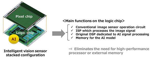 sony-ai-image-sensor